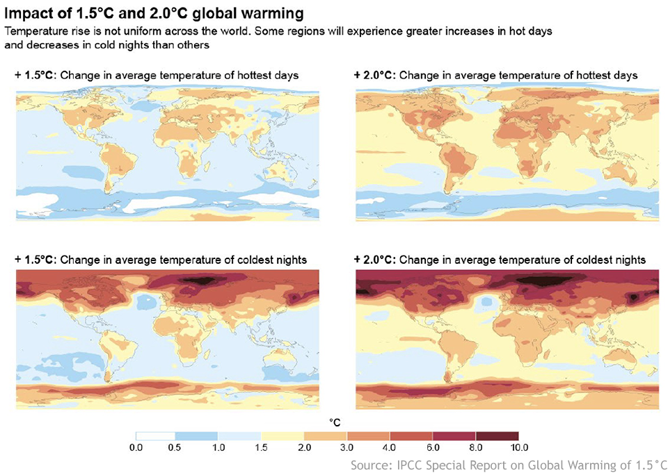 Four maps showing the difference in the impact of 1.5C versus 2C of warming on the hottest days (top row) and the coldest nights (bottom row)