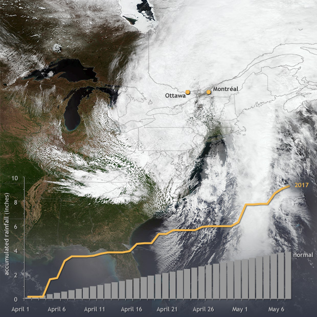 Graph of daily rain accumulation overlaid on a photo-like satellite image of a large storm stretched across eastern North America