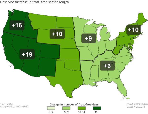 Map of the increase in frost-free days per year in the US. The western US has the largest increase in frost-free days. The midwest and the southeast have the smallest increases.