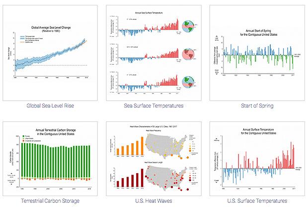 screenshot of thumbnail graphics for 6 NCA climate indicators