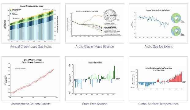 screenshot of thumbnail graphics for 6 climate indicators