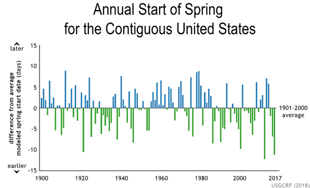 Changes in the start of spring