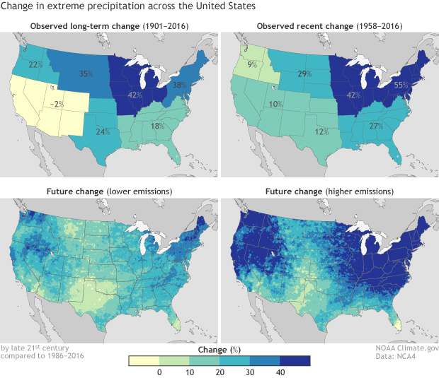 Observed and predicted changes in extreme precipitation