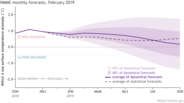 February 2019 ENSO Update: El Niño conditions are here