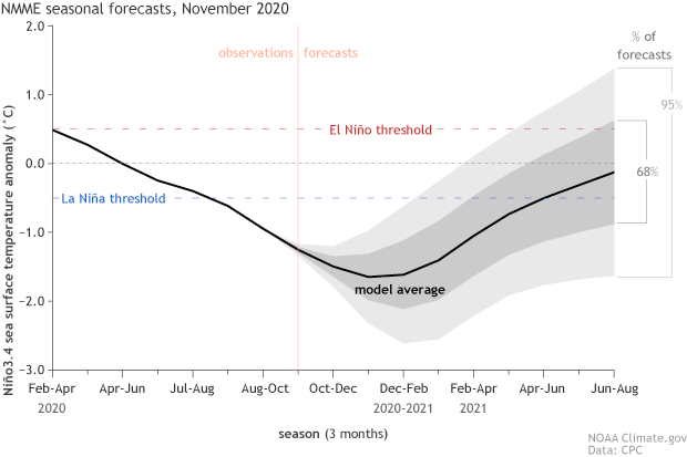 Graph of the model forecast for La Niña conditions from fall 2020 through summer 2021