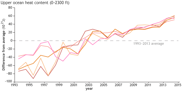 Graph shows ocean heat content each year since 1993 compared to the 1993-2013 average (dashed line).