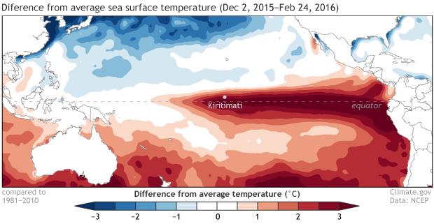 SST, El Nino, Pacific Ocean, Kiritimati