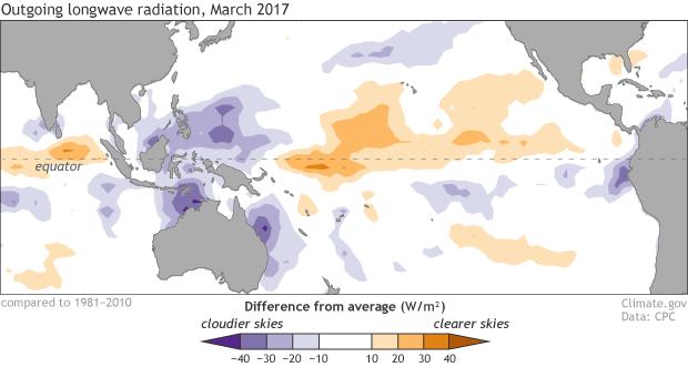 OLR, Rain, Pacific, March