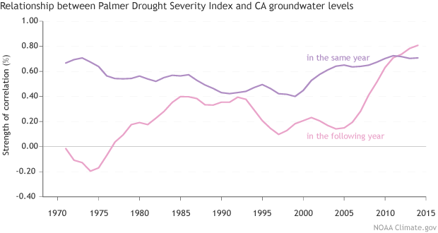Drought and CA groundwater