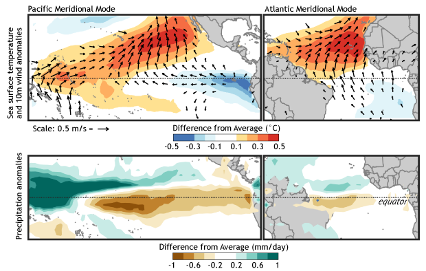 Pacific and Atlantic Meridional Modes (620 px)