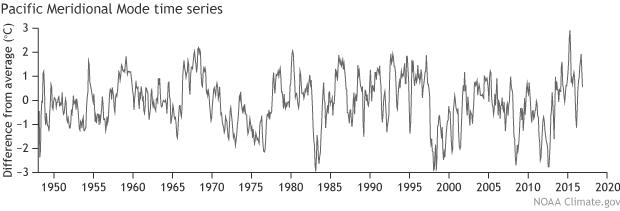 PMM timeseries graph (620 px)
