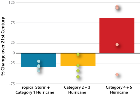 Graph of hurricane categories