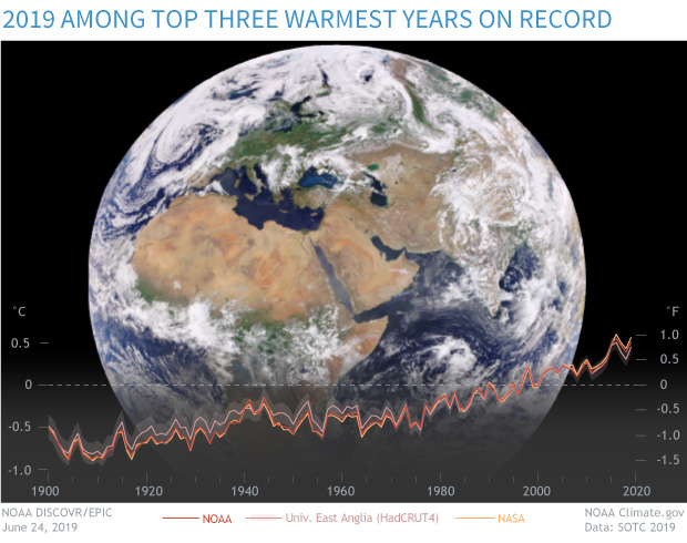 Satellite image of full disc of Earth on June 24, 2019, from the EPIC camera, with an overlay graph of yearly temperature anomalies since 1900