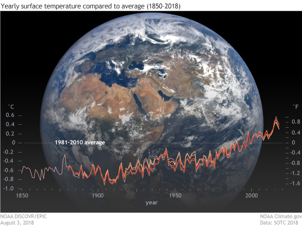 Satellite image of full disc of Earth on August 3, 2018 from the EPIC camera, with an overlay graph of yearly temperature anomalies since 1850