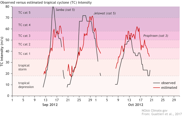Graph comparing traditional estimates of typhoon intensity (black lines) with estimates from seismic data (red lines) for storms Sanba, Jelawat, and Prapiroon in the western North Pacific Ocean
