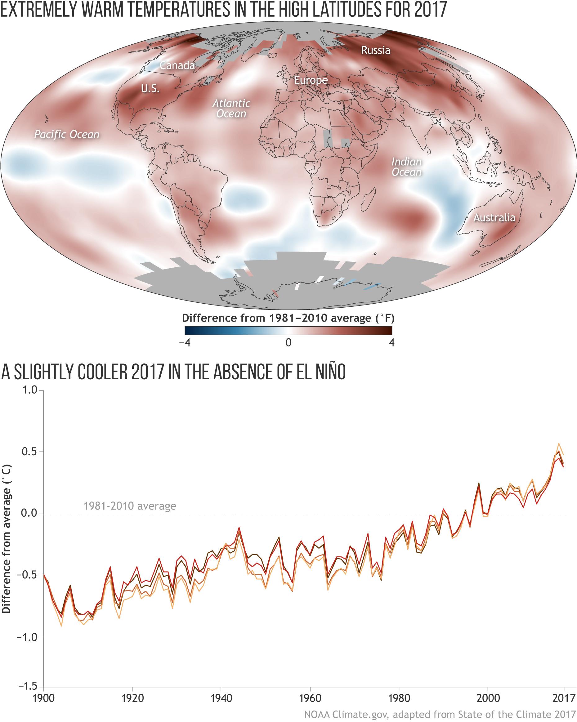 https://www.climate.gov/sites/default/files/SotC2017_01_GlobalSurfaceTemps_combo_large.jpg