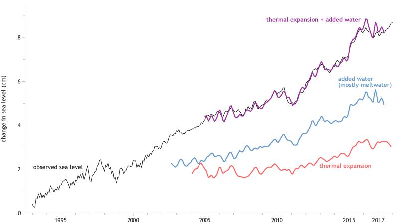 Climate Change: Global Sea Level | NOAA Climate gov