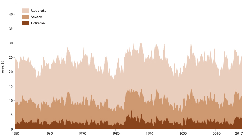 graph of land area affected by moderate, severe, and extreme drought each year from 1950–2017