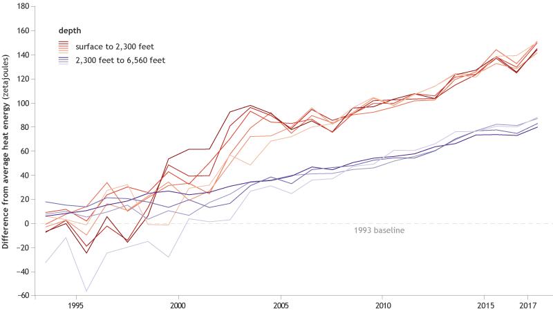 Climate Change: Ocean Heat Content | NOAA Climate gov