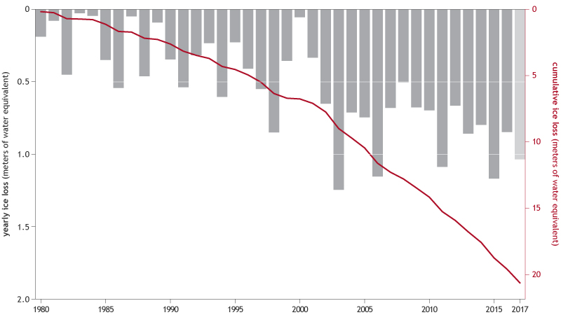 bar grah of yearly mass balance plus a line showing cumulative loss since 1980