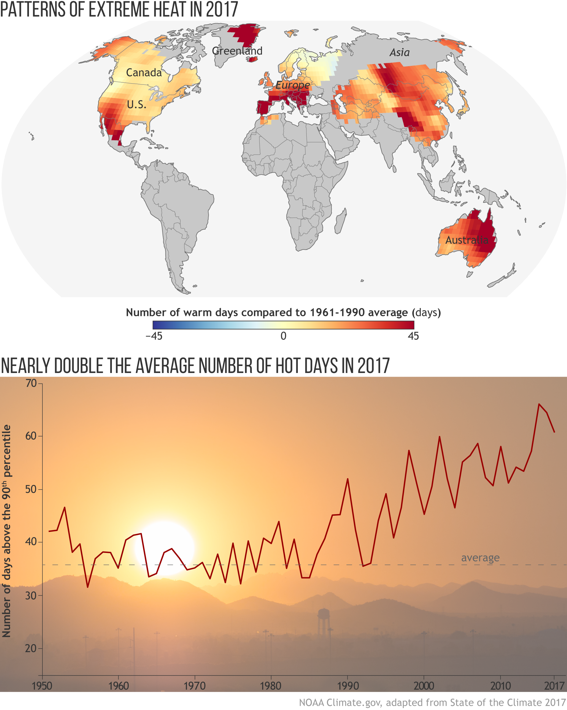 https://www.climate.gov/sites/default/files/SotC2017_08_VeryWarmDays_combo_large.png
