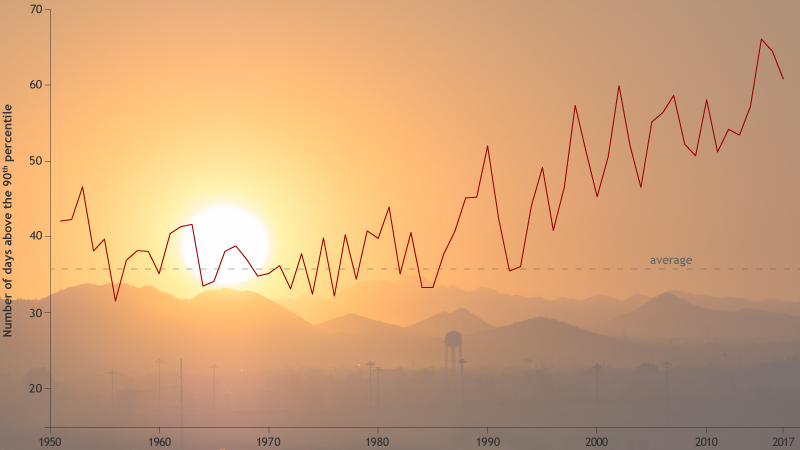 line graph of number of extremely warm days each year compared to the 1961-1990 average overlaid on a photo of the Sun setting over a hazy mountain range