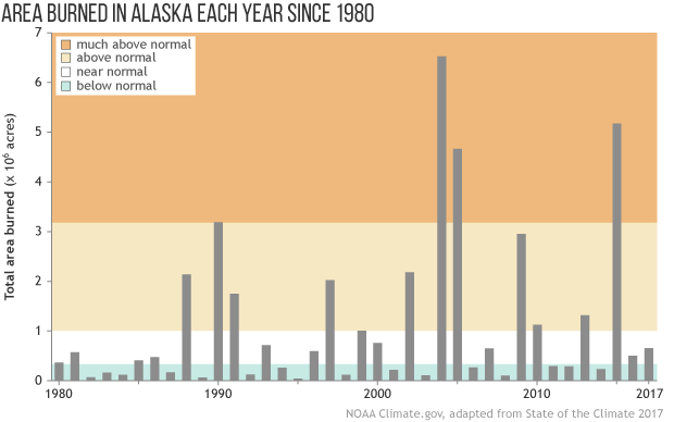 bar graph of total area burned in Alaska fire seasons each year since 1980