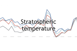 Stratospheric temperature