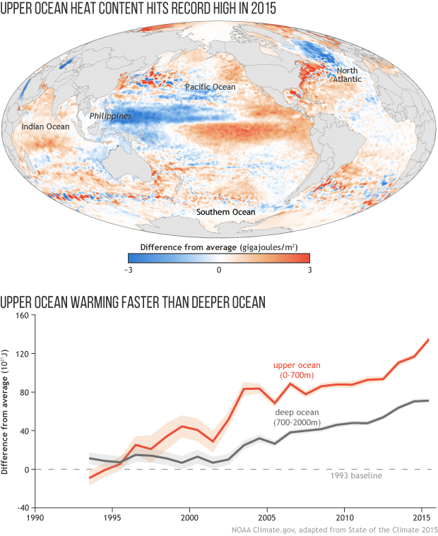 State of the Climate 2015: Ocean Heat