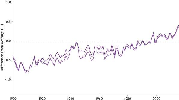 Rekam suhu tinggi di permukaan laut pada tahun 2015 dan lagi pada tahun 2016 mengindikasikan pemanasan terus lautan global sejak setidaknya 1950, dengan peningkatan yang lebih cepat antara tahun 2000-2016 daripada selama periode 1950-2016 menurut beberapa dataset independen. Grafis NOAA Climate.gov