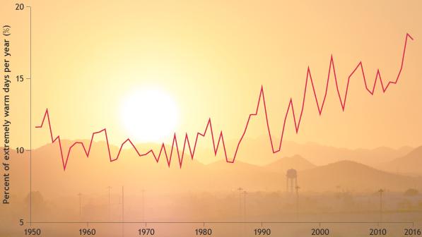 Seiring dengan meningkatnya suhu rata-rata global, jumlah hari sangat panas yang terjadi setiap tahunnya semakin meningkat. Grafik ini melacak frekuensi perubahan hari dimana suhu berada di persentil ke 90 dari catatan sejarah sejak 1950. Grafik oleh NOAA Climate.gov