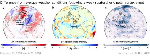 weak vortex event in 2018