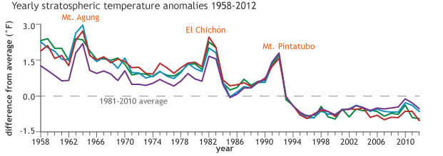 Graph of stratospheric temperatures anomalies from 1958-2012