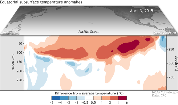 April 2019 El Niño update: You are here | NOAA Climate gov
