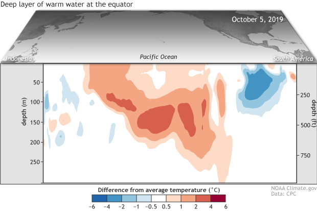 Cross-section of the upper 700 meters of the tropical Pacific Ocean showing sub-surface temperatures in September 2019 compared to the 1981-2010 average