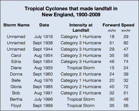 Hurricane Winds Speeds Hurricane Wind Scale