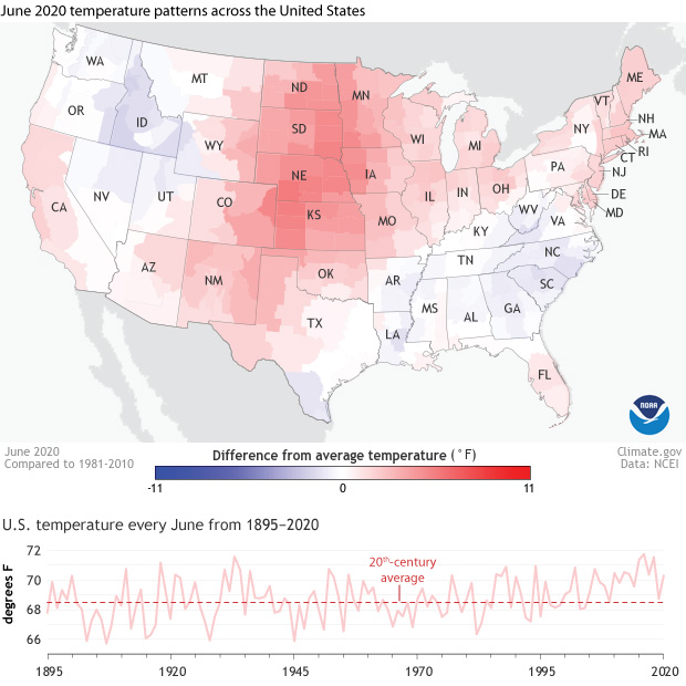 A map of the Lower 48 United States showing how June 2020 temperatures compared to the long-term average. Below the map is a graph showing history of June temperatures from 1895-2020.