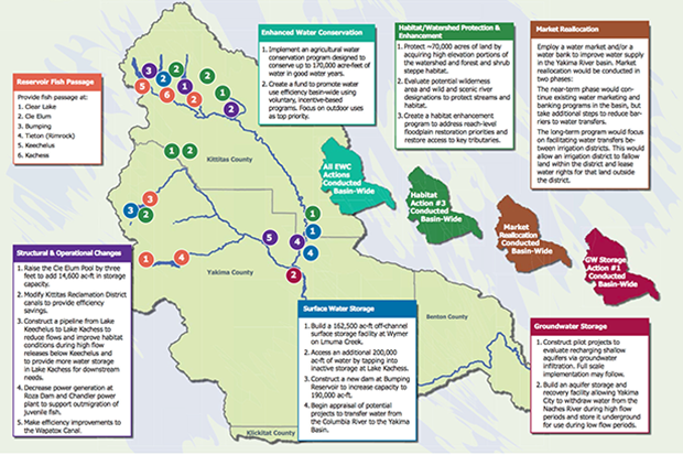 Yakima River Basin Integrated Water Resources Management Plan