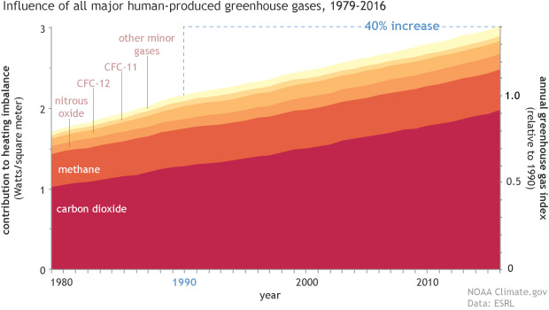 time series graph showing contribution of different greenhouse gases to Earth's heating imbalance