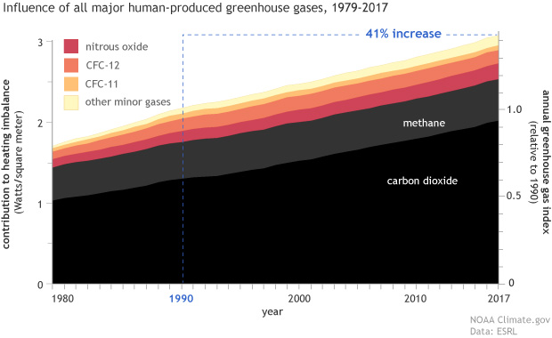 stacked area graph showing the relative contribution of all the gases that cause global warming