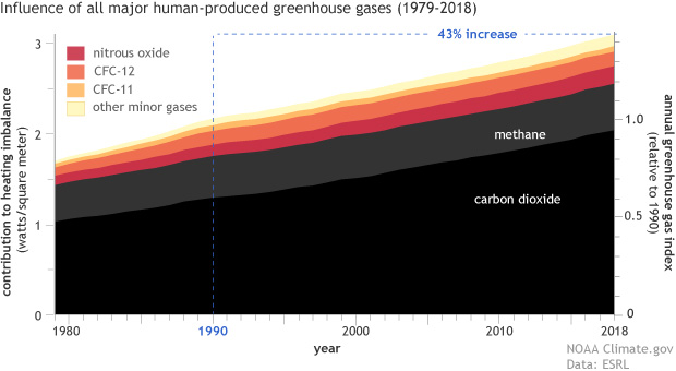 A stacked line graph in which the contributions of each major greenhouse gas appears as a different colored band--like a layer cake