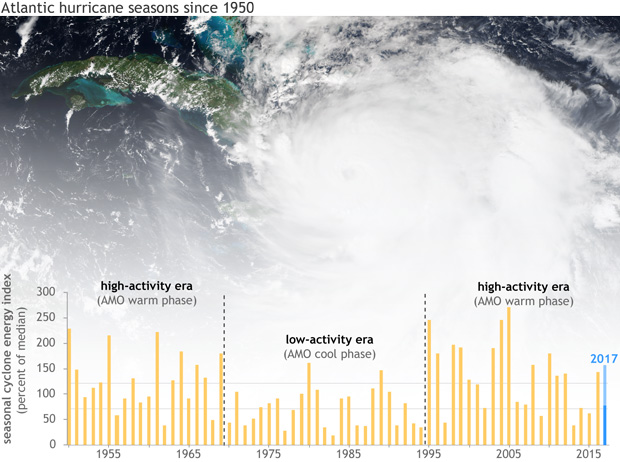 Atlantic Ocean, Hurricane, Tropical Storm, Caribbean Sea, Hurricane activity