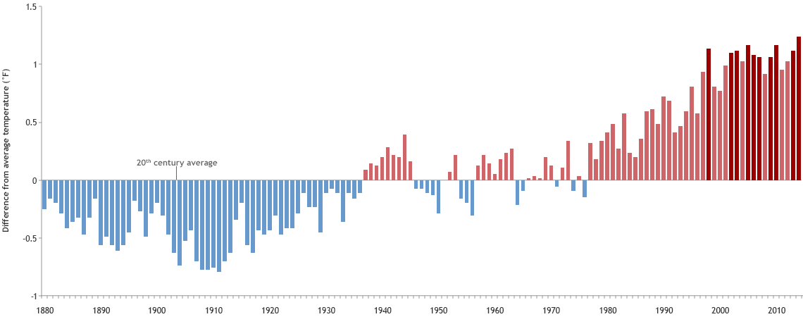 Graph of temperatures since 1880