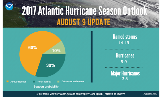 hurricane, Atlantic, Caribbean, outlook