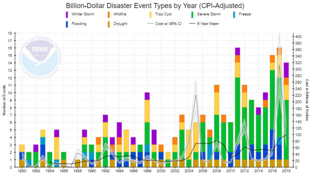 number, type and costs of billion dollar disasters, by year.