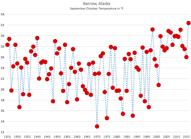 September-October Temperature time series for Barrow Alaska