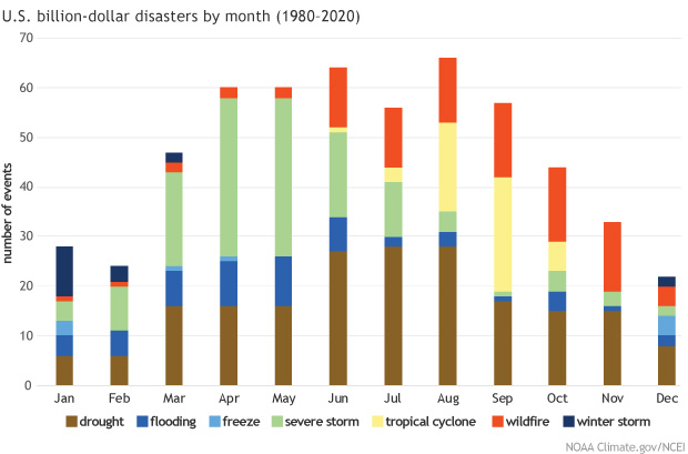 Graph showing monthly totals of billion-dollars disasters by type over the period of record (1980-2020)