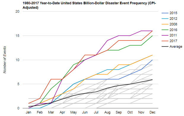 This figure shows each year's billion dollar weather and climate events as cumulative totals on a month-by-month basis.