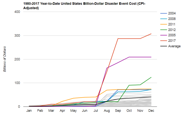 Monthly cumulative costs of billion-dollar weather and climate disasters for each year since 1980