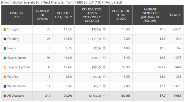 A table showing the number and cost, aggregated by hazard type, of the 219 billion-dollar disasters assessed since 1980